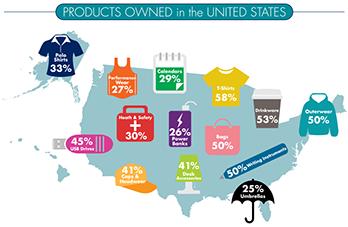 Die neue ASI Werbeartikel-Studie